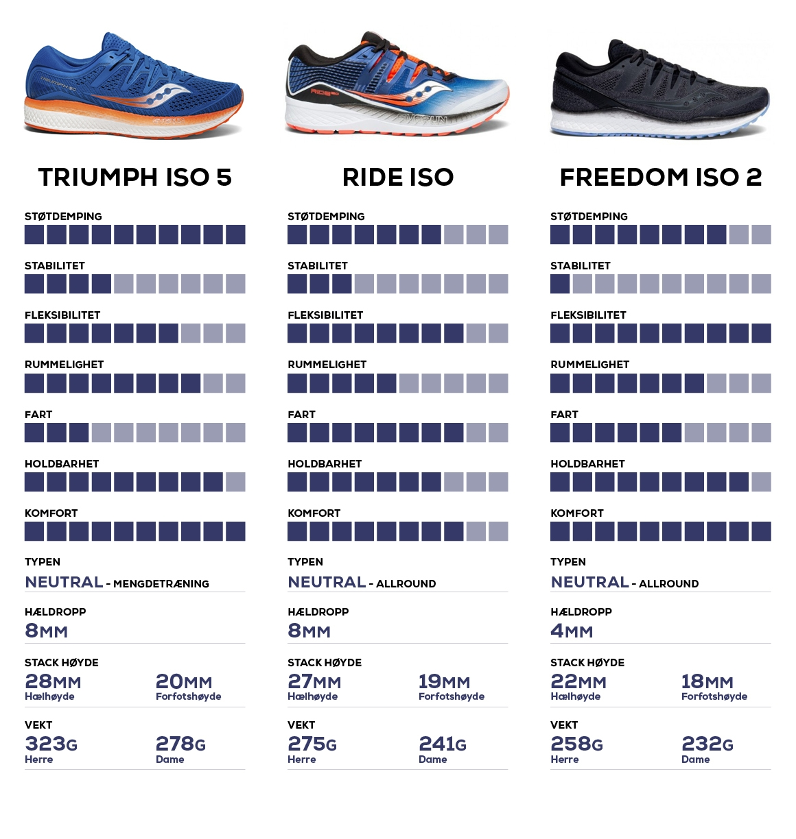 a0d8d181 Saucony Triumph iso 5, saucony ride iso, saucony freedom iso 2 sammenligning