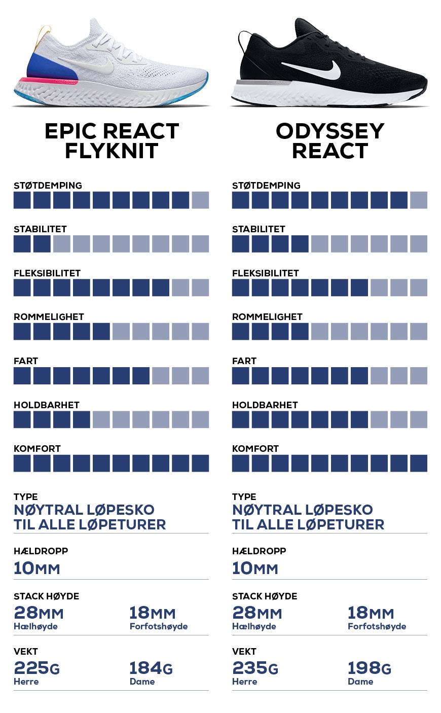 Nike odyssey react flyknit vs Nike odyssey react