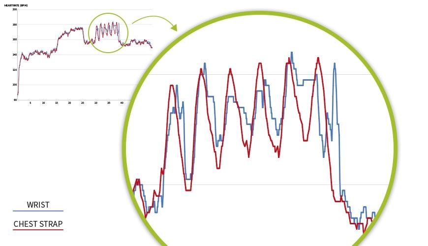 garmin optisk pulsmåler og pulsbælte interval løb pulskurver