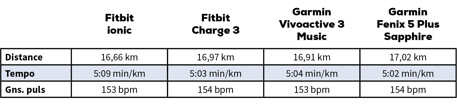 fitbit vs. garmin