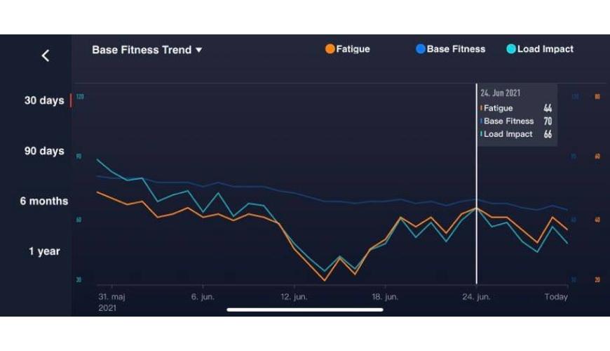 COROS Base & Load impact