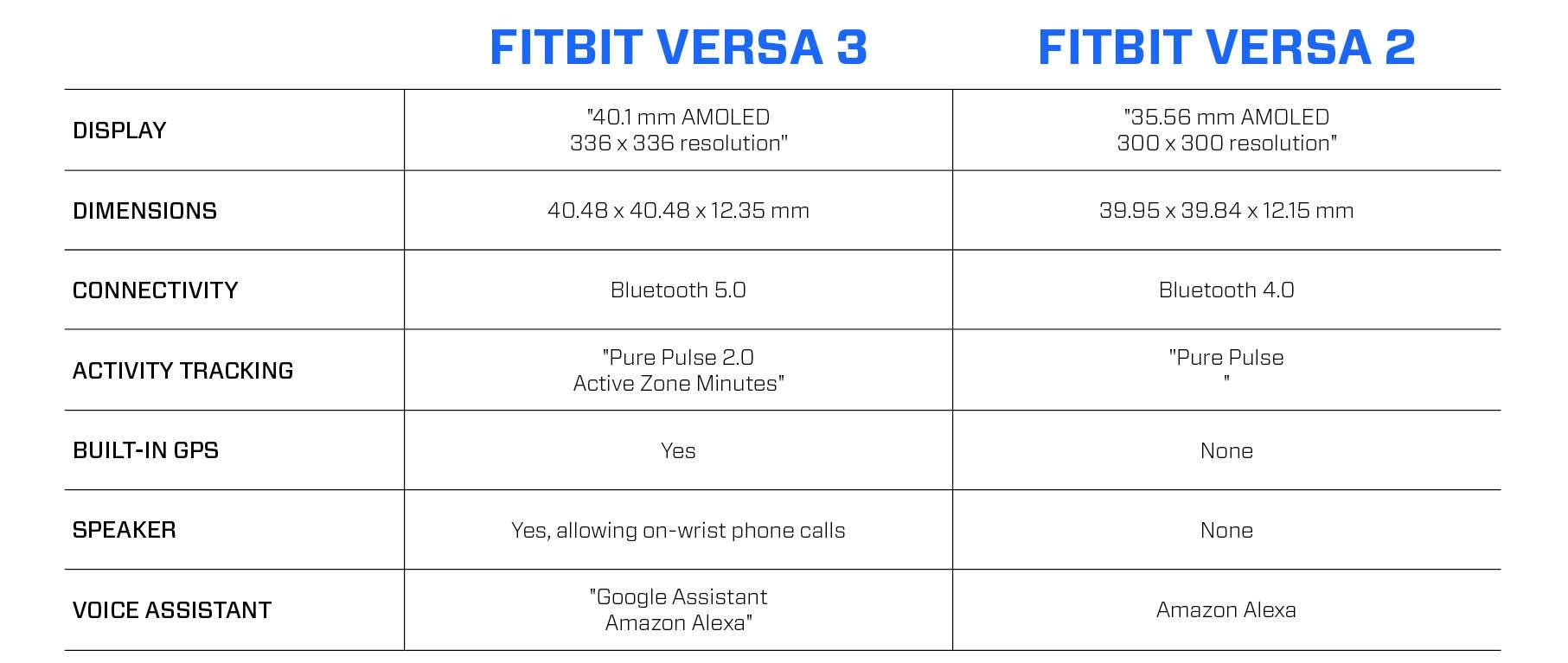 fitbit versa 3 vs fitbit versa 2